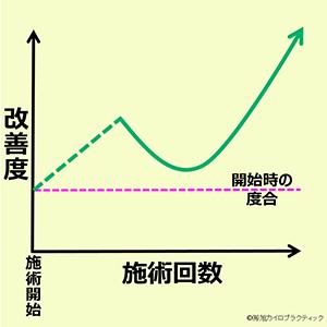 この画像は、縦軸が改善度合、横軸が施術回数のグラフで、施術開始から症状が改善して、一旦施術の間隔を大幅に開けたり、施術を終了した後に元に戻ってしまうパターンを表しています。