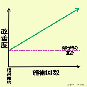 この画像は、縦軸が改善度合、横軸が施術回数のグラフで、施術の回数を重ねる毎に改善して行く右肩上がりのパターンを表しています。ギックリ腰や首の寝違い、比較的軽度な腰の痛み、肩のコリに多いです。