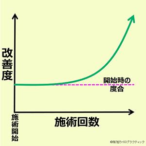 この画像は、縦軸が改善度合、横軸が施術回数のグラフで、施術開始から変化を感じない横ばいのパターンを表しています。慢性的なお悩みを抱えている方に多く見られます。