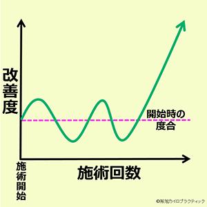この画像は、縦軸が改善度合、横軸が施術回数のグラフで、改善までの波の振り幅が大きいパターンを表しています。